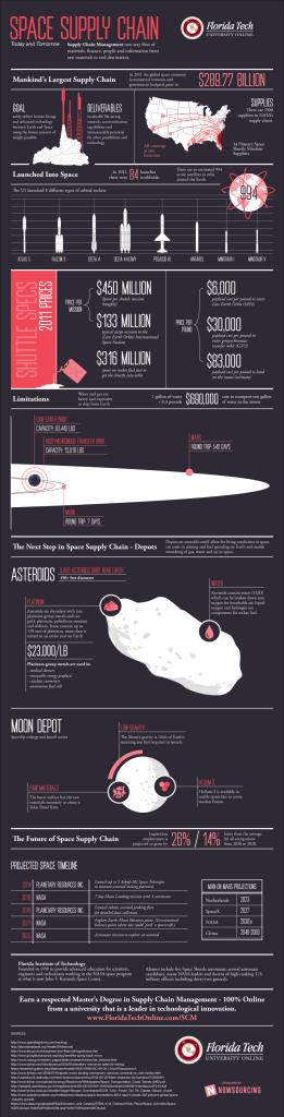 supplying-deep-space-scm-infographic