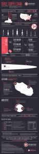 supplying deep space scm infographic