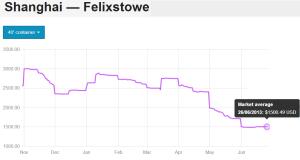 shanghai to felixstowe 40ft average