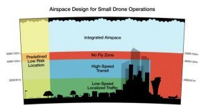 Amazon Airspace Design for Small Drone Operations