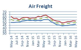Air_Freight_May