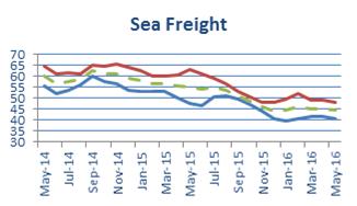 Sea_Freight_May