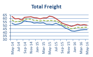 Total_Freight_May