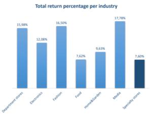 Total Returns Rate per Industry