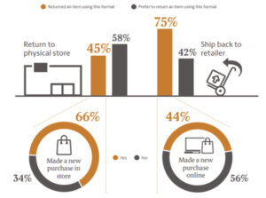 UPS Preferred method of return