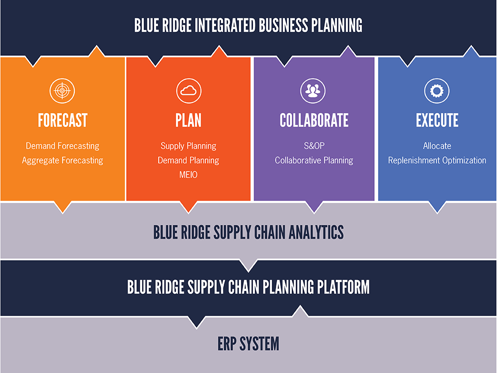 Sales & Operations Planning – The Science Behind Inventory Planning in the European Food Industry