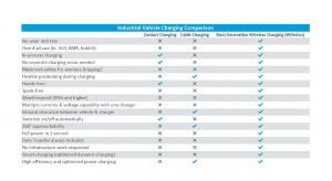 2021 18 03 Charging Comparison Chart 1